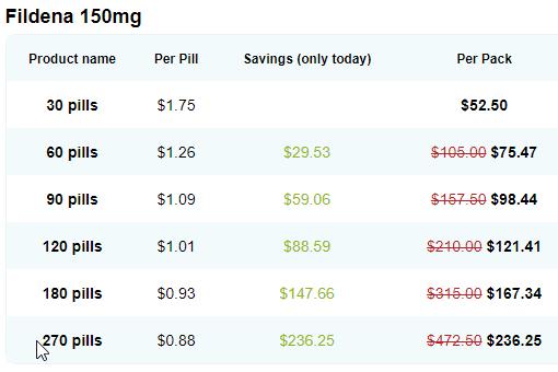 Fildena 150 mg Price